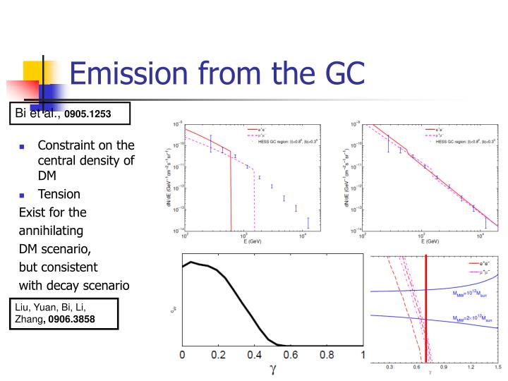 Emission from the GC