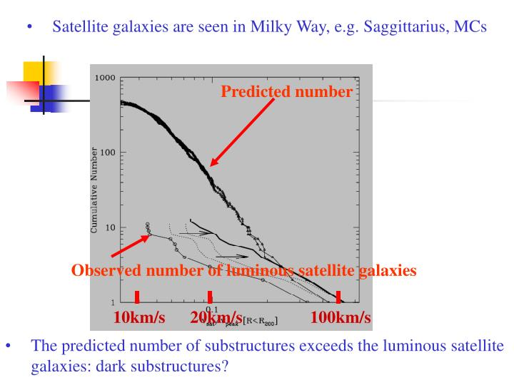 Satellite galaxies are seen in Milky Way, e.g. Saggittarius, MCs