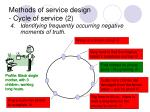 methods of service design cycle of service 2