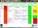 risk register by hazard