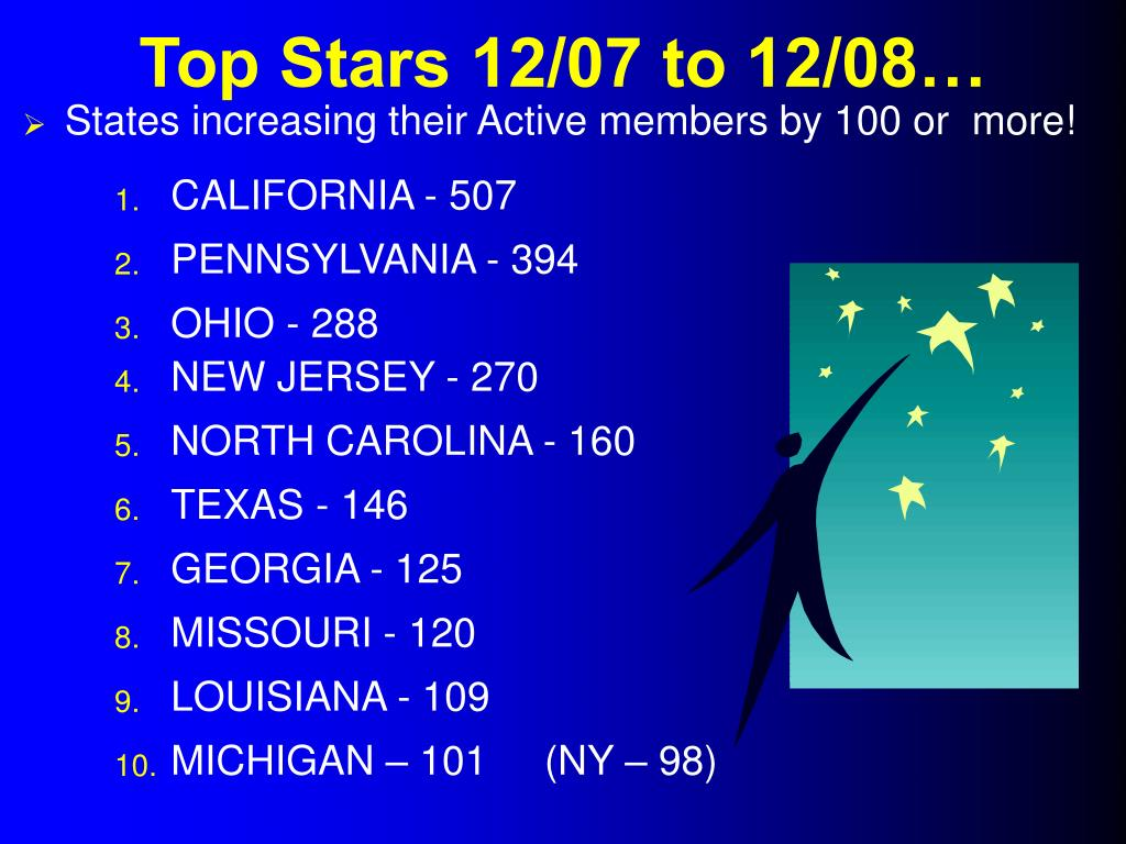 States increasing their Active members by 100 or  more!