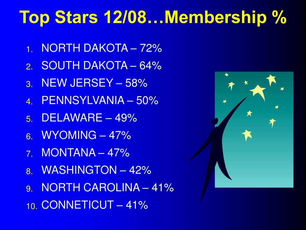 Top Stars 12/08…Membership %