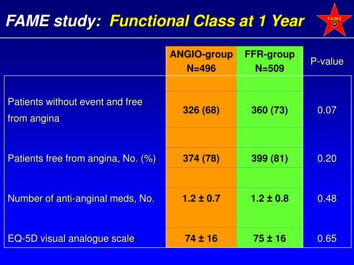 FAME study: