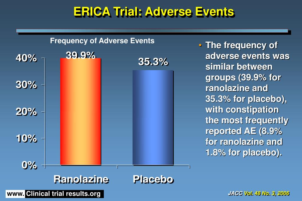 ERICA Trial: Adverse Events