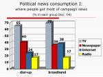 political news consumption i where people got most of campaign news in each group dec 04