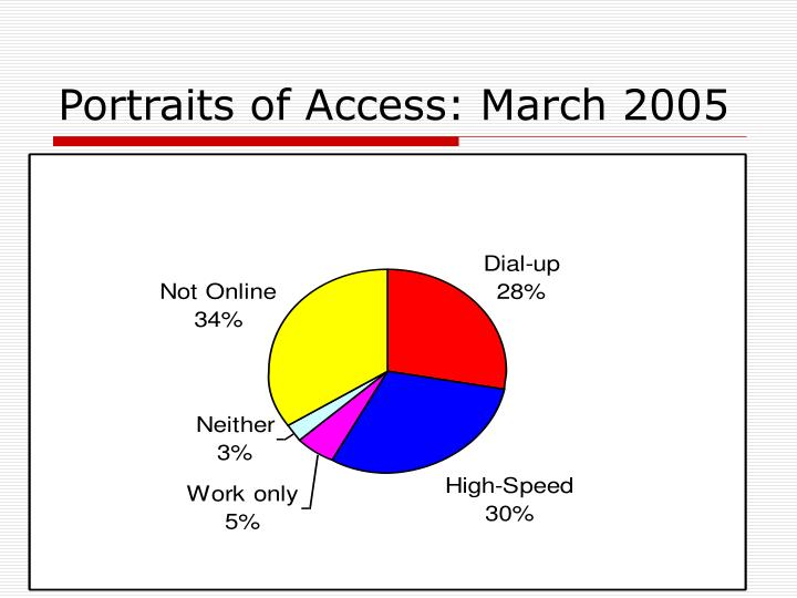 Portraits of Access: March 2005