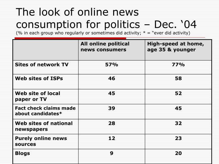 The look of online news consumption for politics – Dec. '04