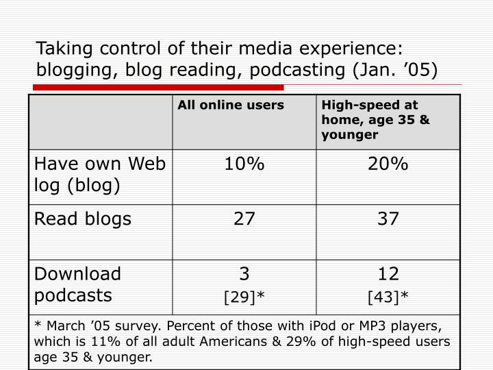 Taking control of their media experience: blogging, blog reading, podcasting (Jan. '05)