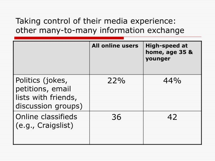 Taking control of their media experience: other many-to-many information exchange