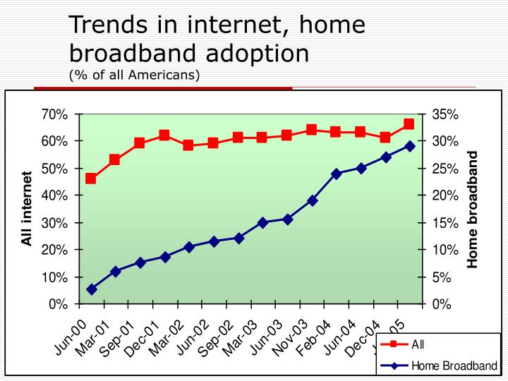 Trends in internet, home broadband adoption