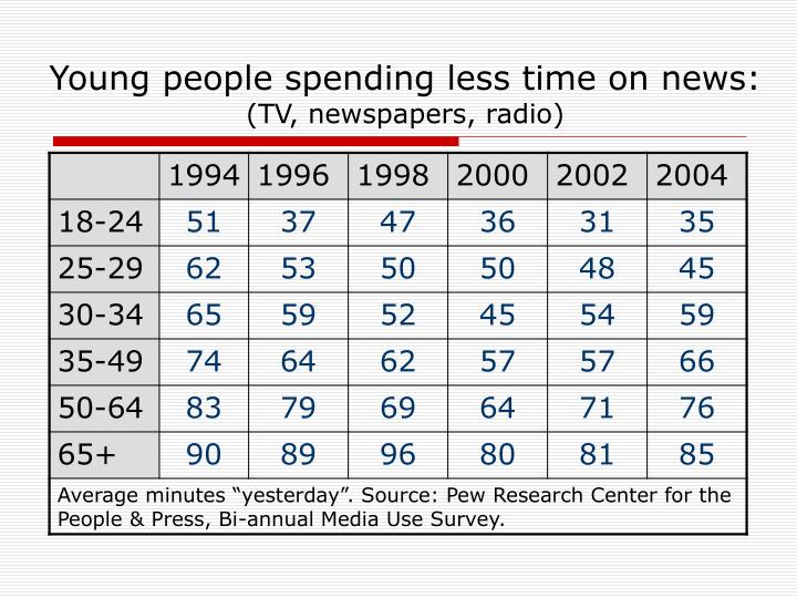 Young people spending less time on news: