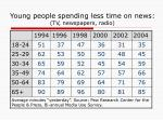 young people spending less time on news tv newspapers radio