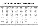 factor alphas annual forecasts