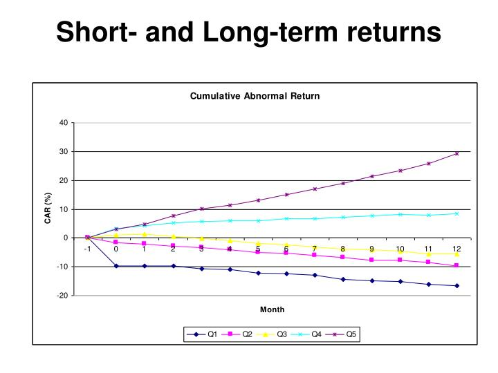 Short- and Long-term returns