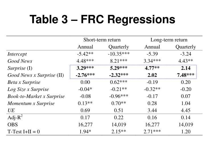 Table 3 – FRC Regressions