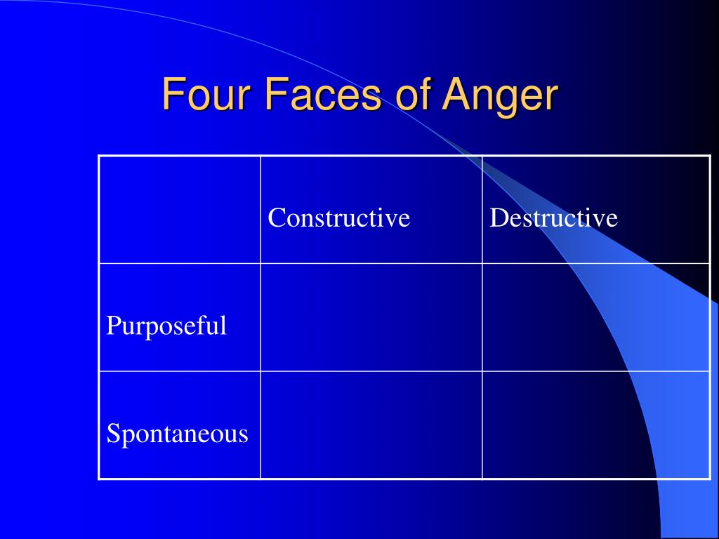 four faces of anger l.
