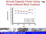 annual capacity factor using three different wind turbines