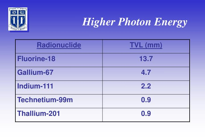 Higher Photon Energy