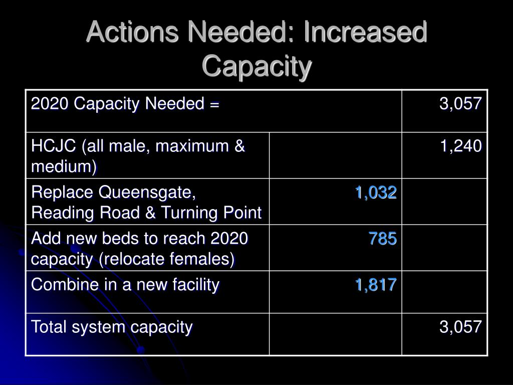 Actions Needed: Increased Capacity