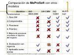 comparaci n de moprosoft con otros modelos