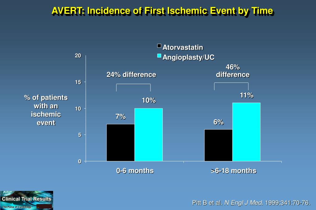 AVERT: Incidence of First Ischemic Event by Time