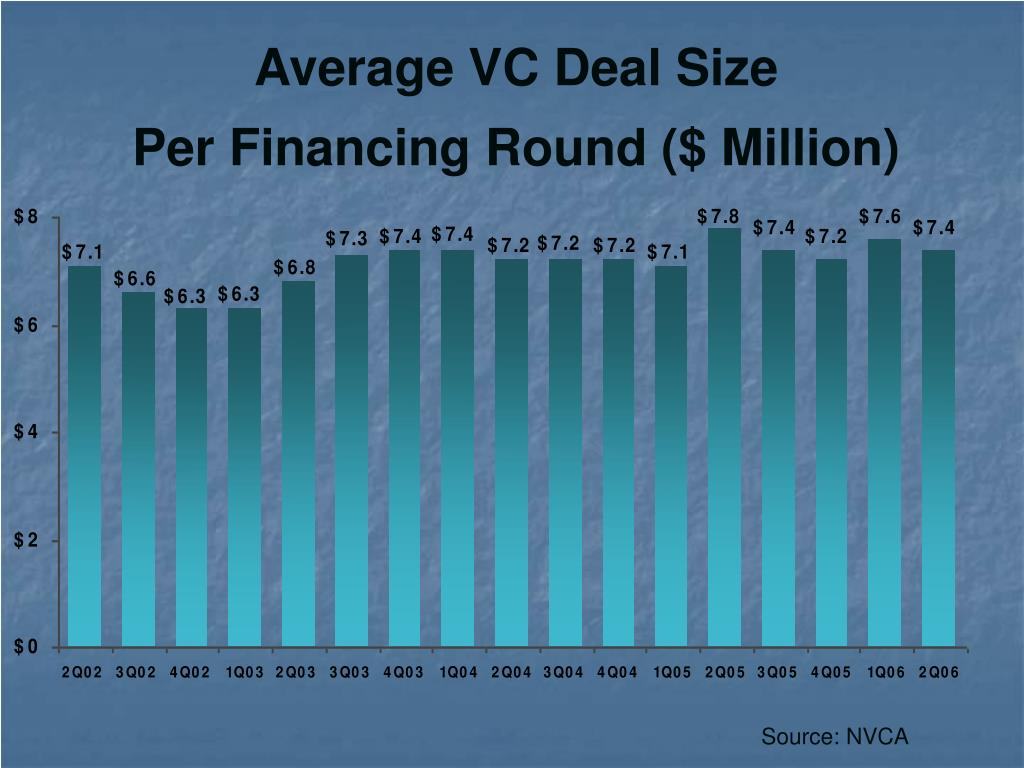 Average VC Deal Size