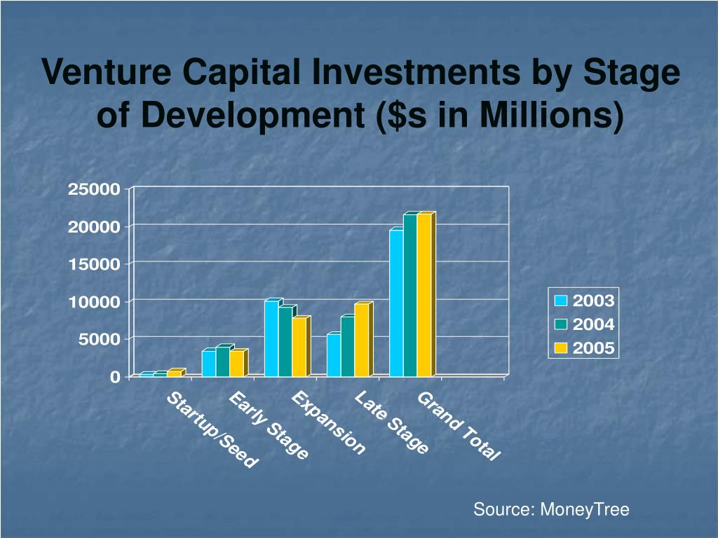 Venture Capital Investments by Stage of Development ($s in Millions)