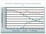 trends in abdominal aneurysm repair