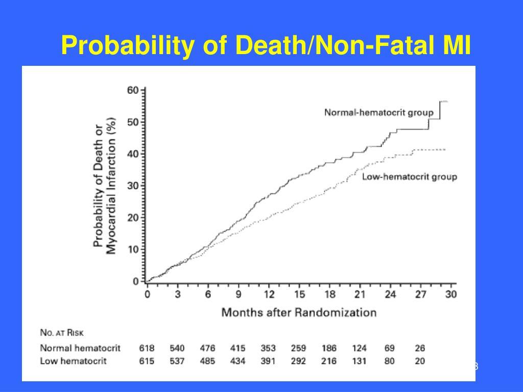 Probability of Death/Non-Fatal MI