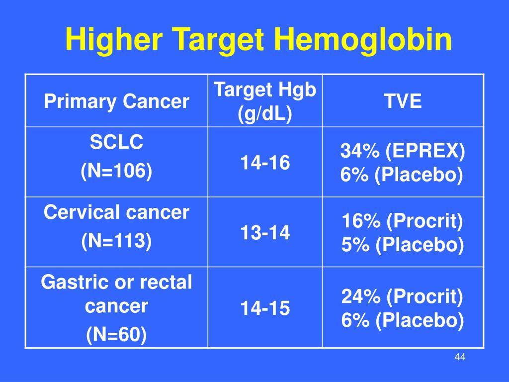 Higher Target Hemoglobin