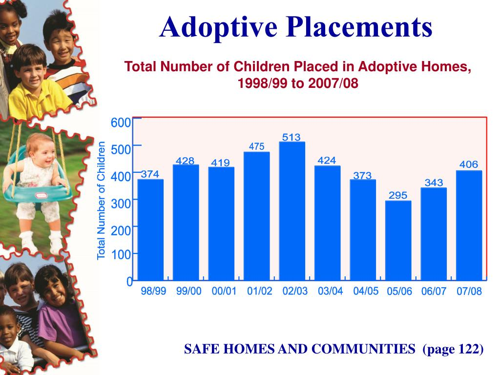 Adoptive Placements