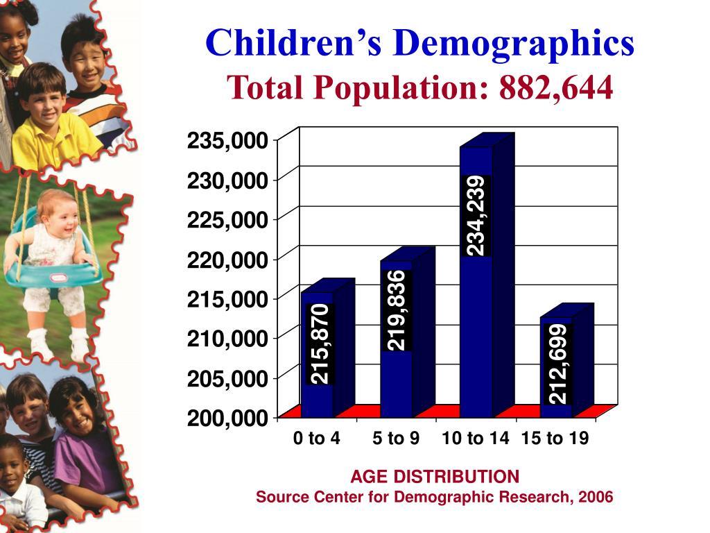 Children's Demographics
