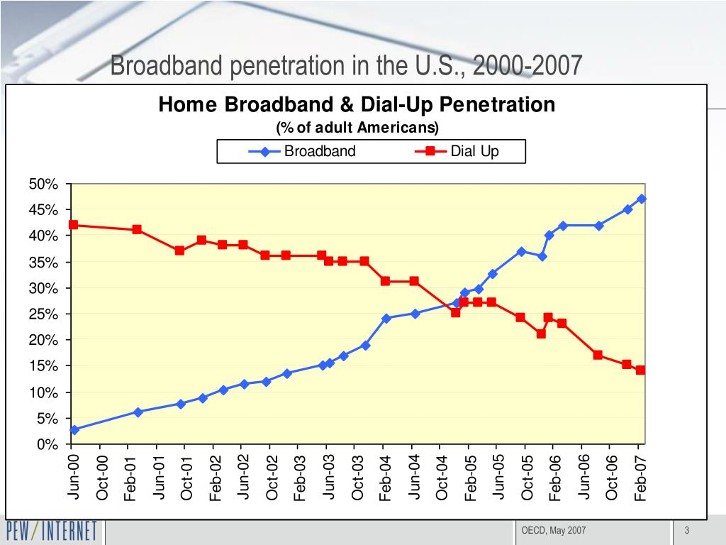 Broadband penetration in the U.S., 2000-2007