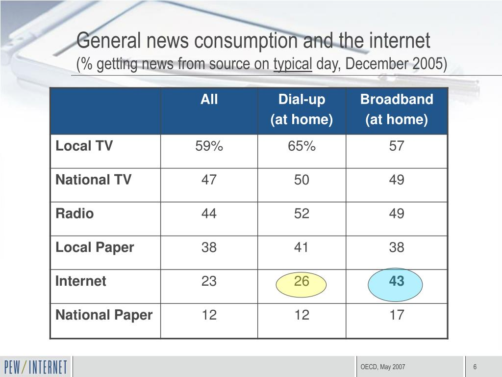 General news consumption and the internet