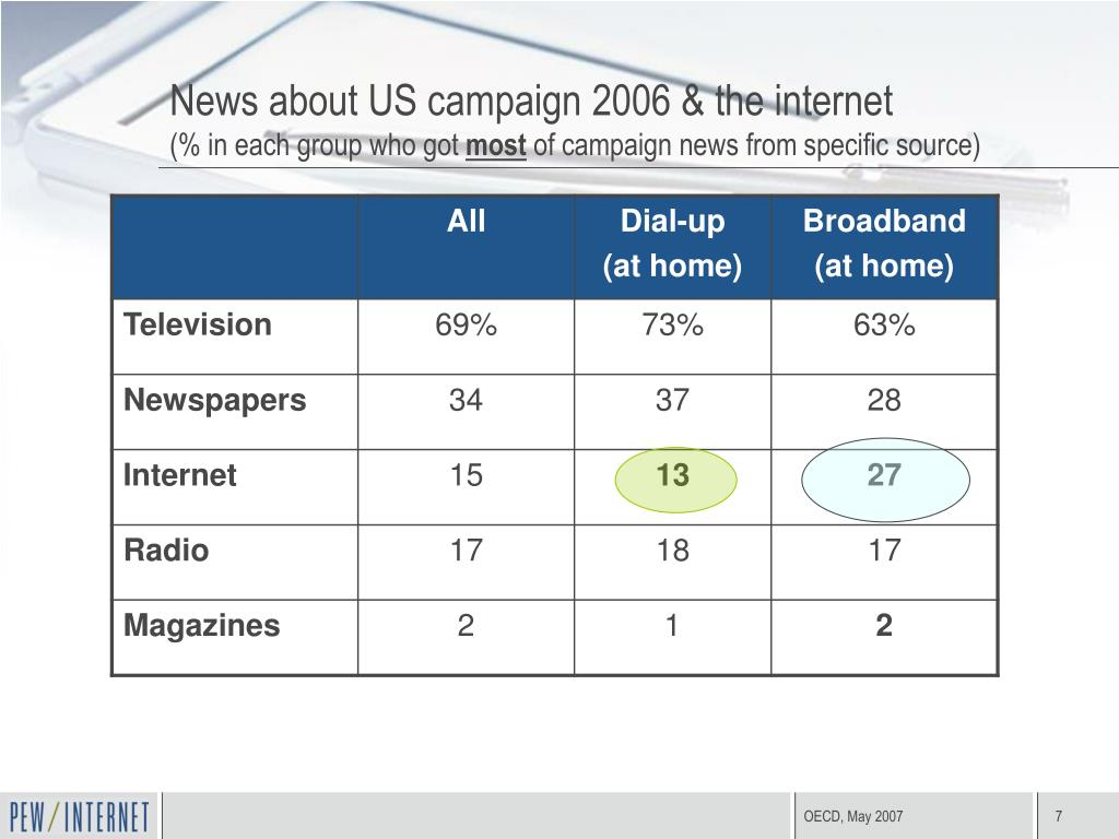 News about US campaign 2006 & the internet