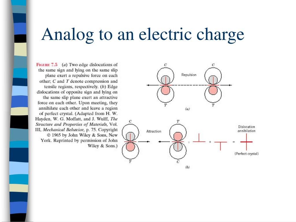Analog to an electric charge