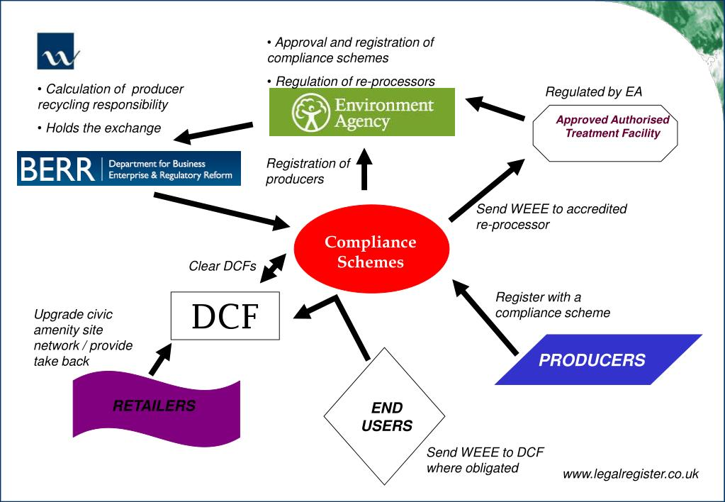 Approval and registration of compliance schemes