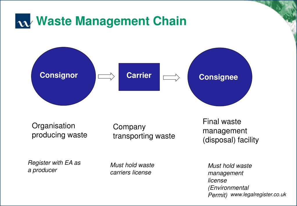 Waste Management Chain