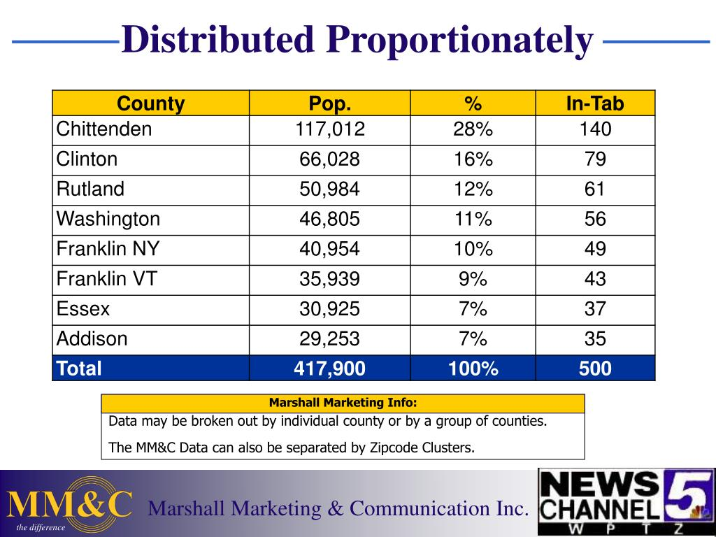 Distributed Proportionately