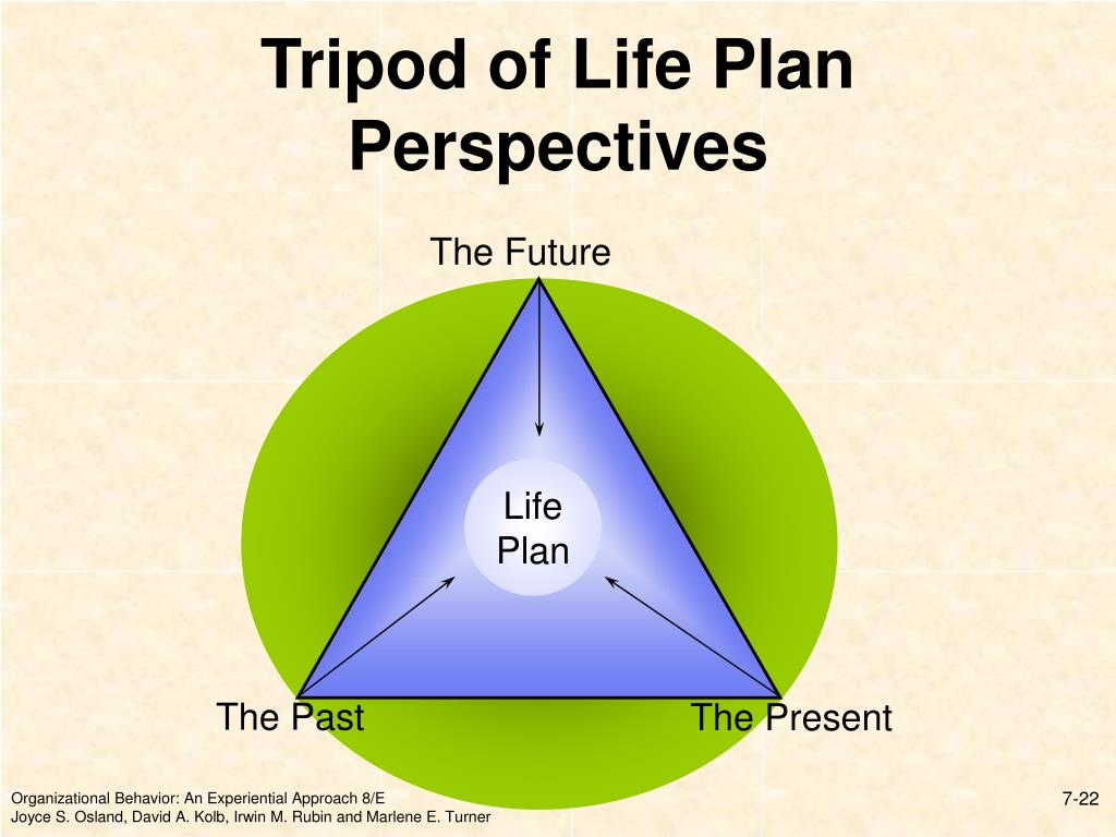 Tripod of Life Plan Perspectives