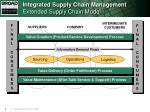 integrated supply chain management extended supply chain model