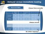 delayed versus immediate loading
