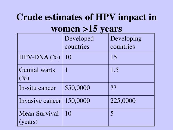 Crude estimates of HPV impact in women >15 years
