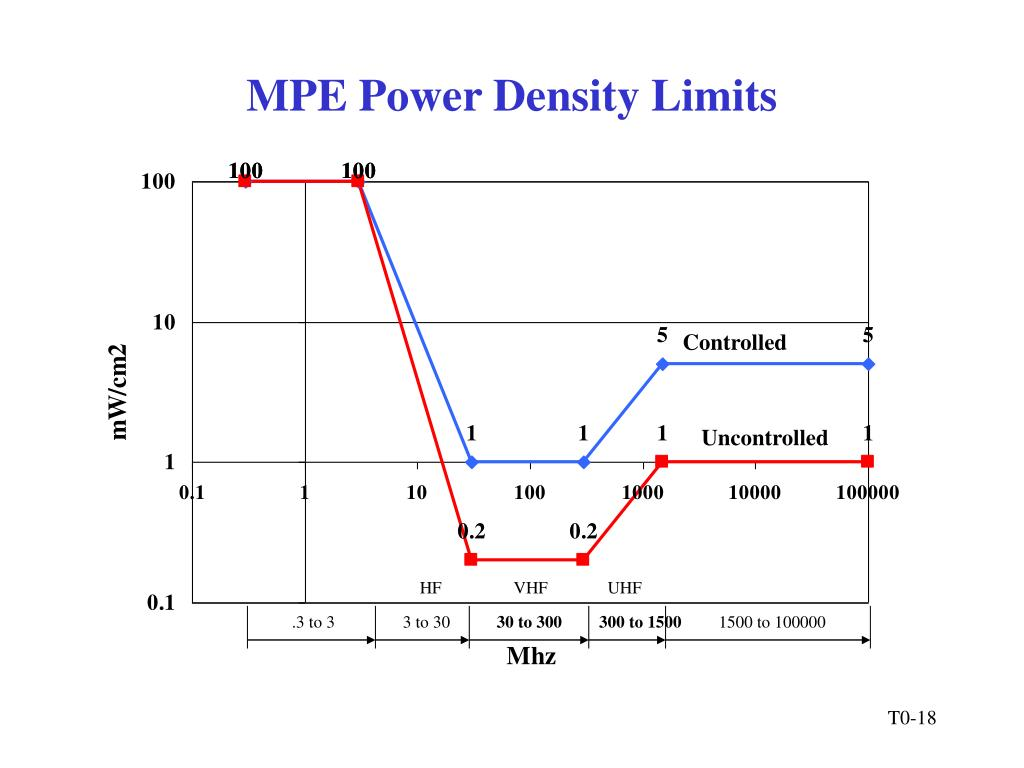 MPE Power Density Limits