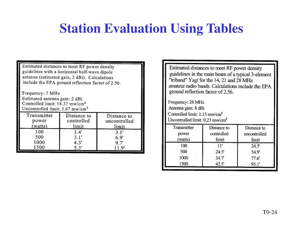 Station Evaluation Using Tables