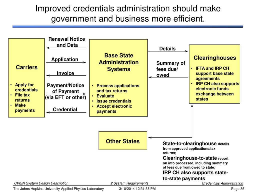 Improved credentials administration should make government and business more efficient.