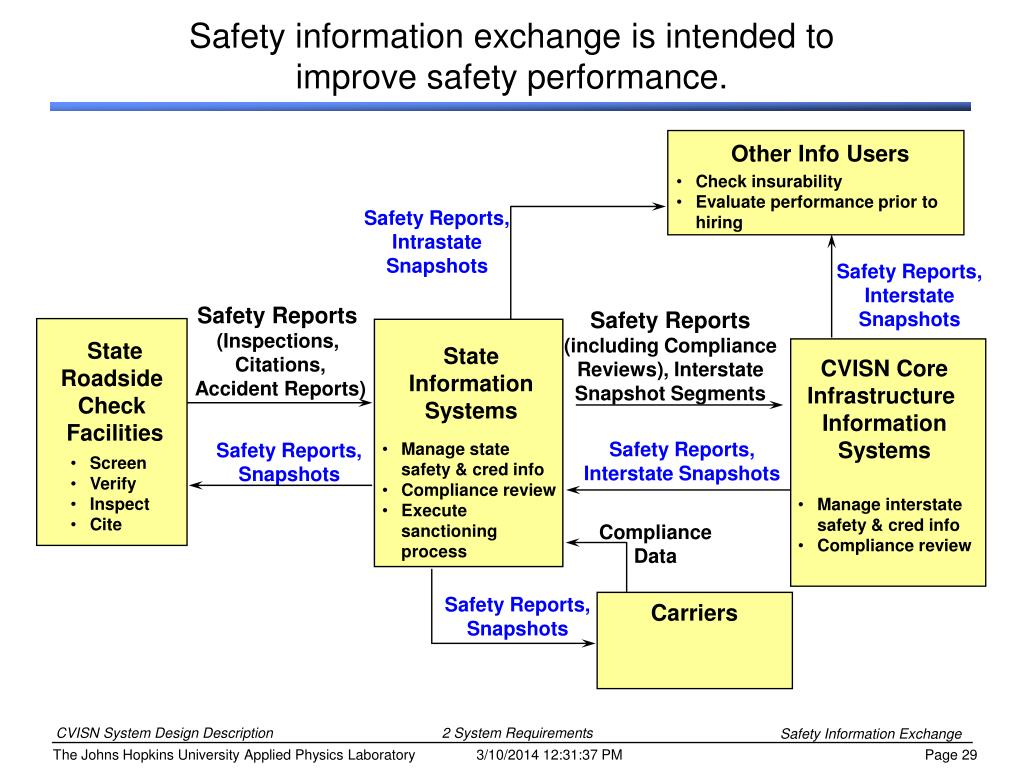 Safety information exchange is intended to