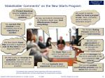 stakeholder comments on the new starts program