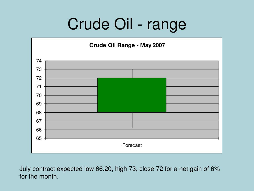 Crude Oil - range