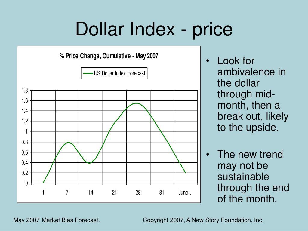 Dollar Index - price